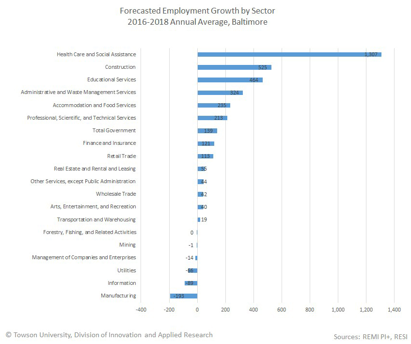 top occupations forecast