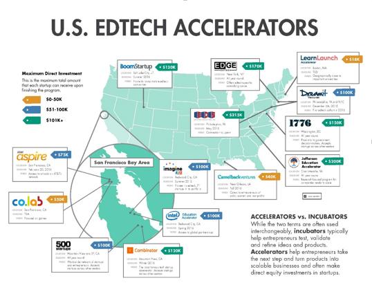 2015 depiction of U.S. EdTech Accelerators, by EdSurge