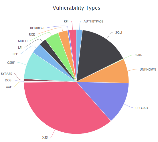 wordpress and cybersecurity vulnerability types