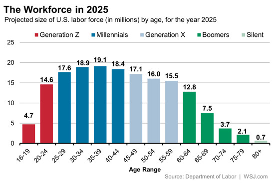 Bar graph depicting the workforce in 2025 with the relevant generational leaders