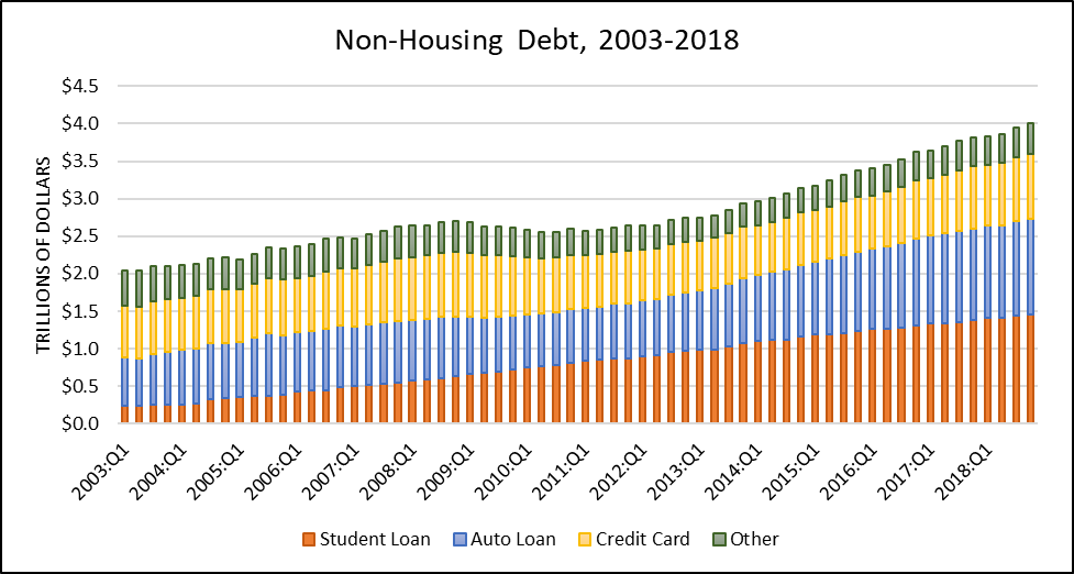 Bar graph of Non-housing debt