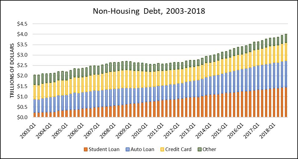 Bar graph of Non-housing debt