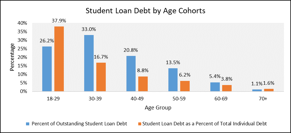 Bar graph of student loan debt by Age cohorts