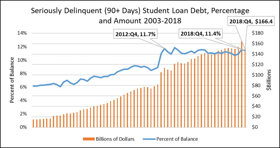 Bar graph of Seriously delinquent Student loan debt, Percentage and Amount